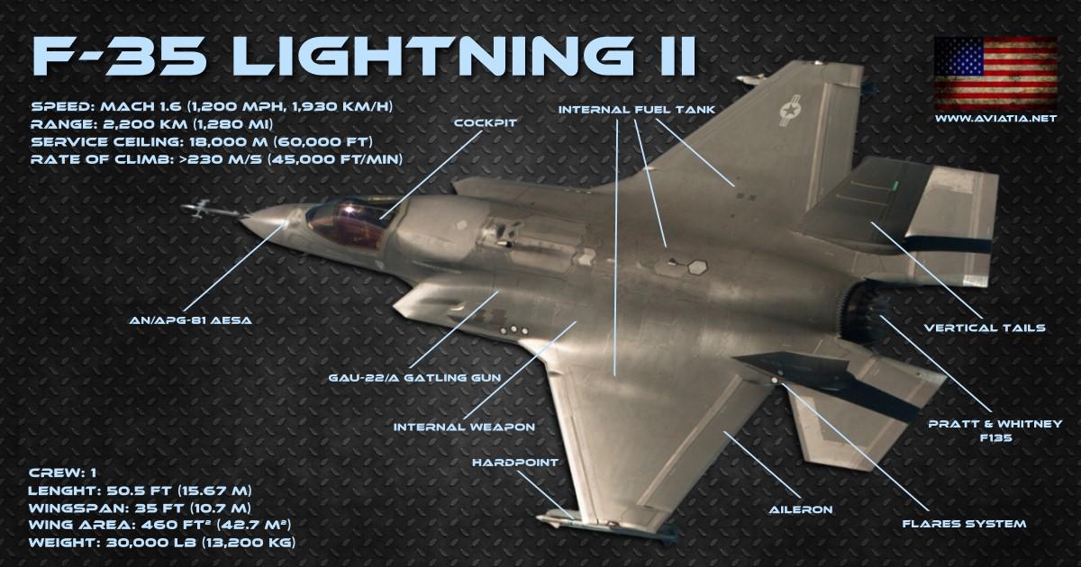 Eurofighter vs F-35 – Comparison – BVR – Dogfight
