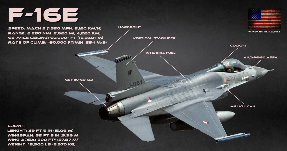 Dassault Rafale vs F-16 Fighting Falcon – Comparison – BVR ...