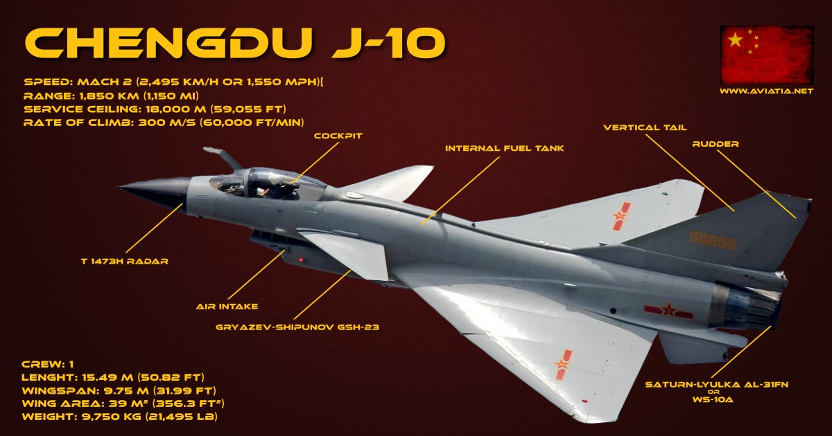 Saab Gripen vs Chengdu J-10 – Comparison – BVR – Dogfight