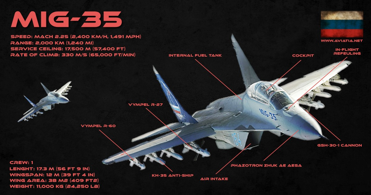 Saab Gripen vs MiG-35 – Comparison – BVR – Dogfight