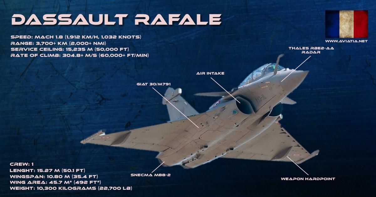 Rafale vs Eurofighter – Comparison – BVR – Dogfight