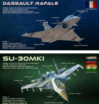 Rafale vs SU-30MKI – Comparison – BVR – Dogfight