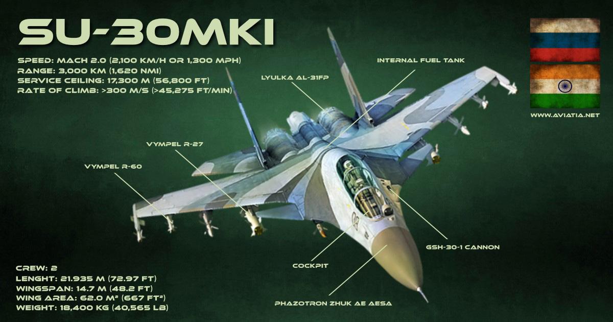 F-35 Lightning II vs SU-30MKI – Comparison – BVR – Dogfight