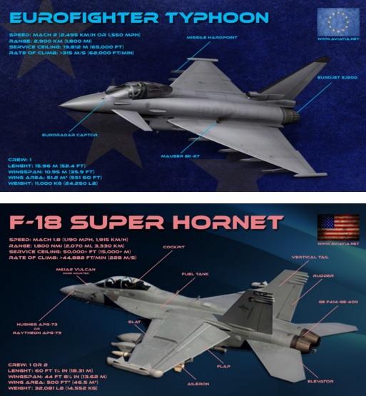 Eurofighter vs Super Hornet – Comparison – BVR – Dogfight