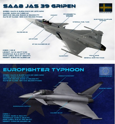 Gripen vs Eurofighter – Comparison – BVR – Dogfight