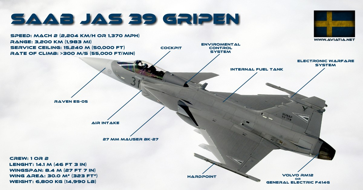 Saab Gripen vs Sukhoi PAK FA – Comparison – BVR – Dogfight