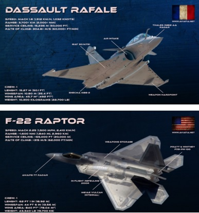 Dassault Rafale vs F-22 Raptor – Comparison – BVR – Dogfight