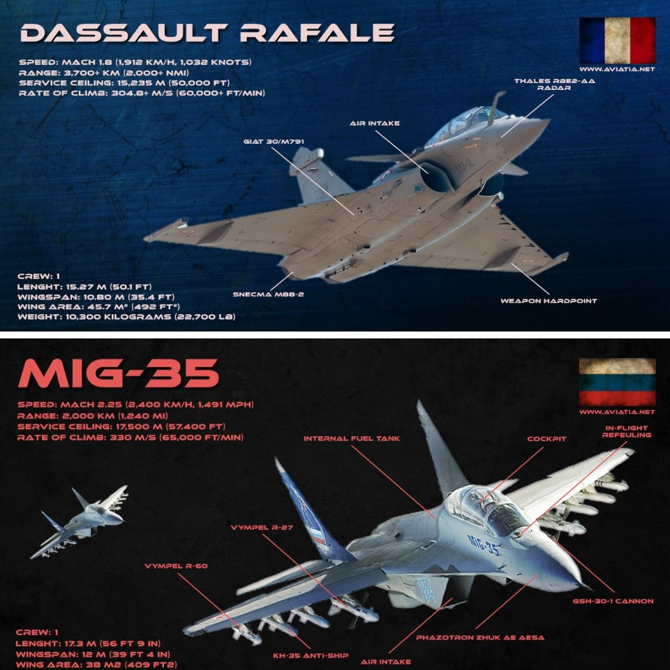 Dassault Rafale Vs Mig 35 Comparison Bvr Dogfight