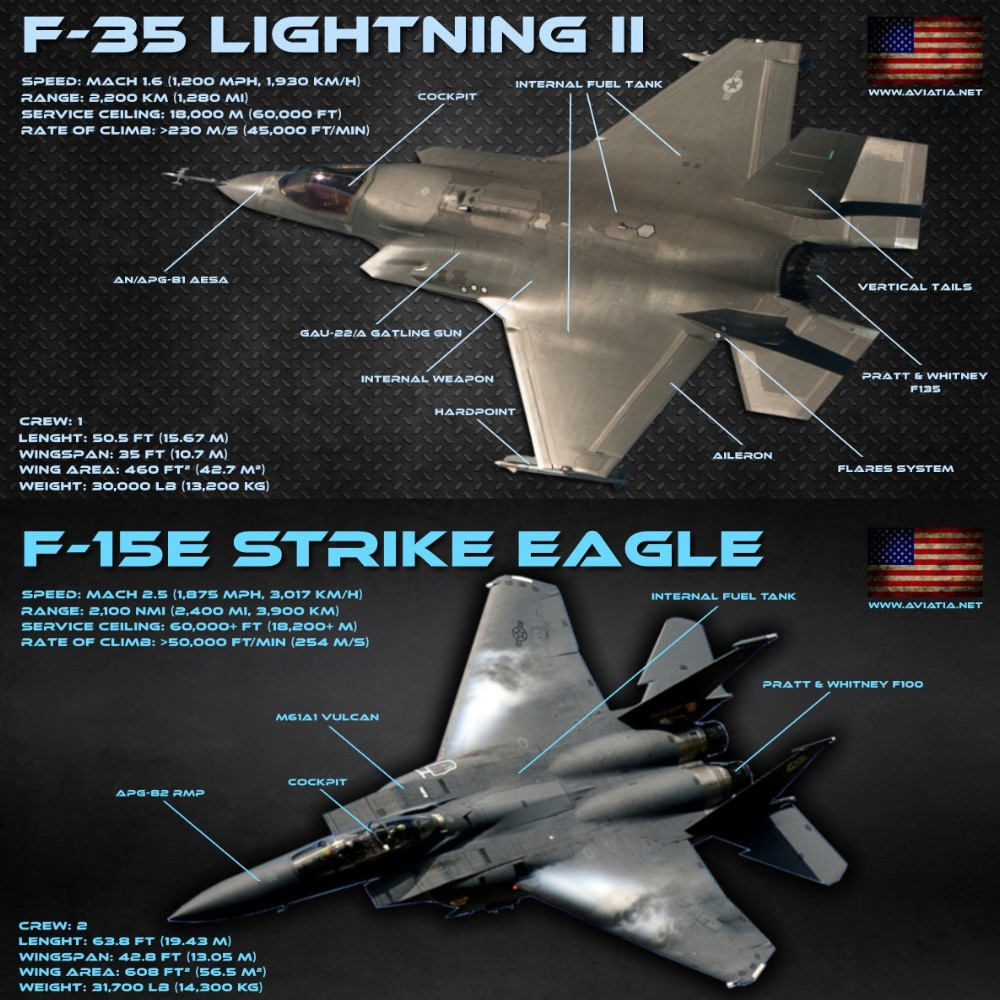 F-35 Lightning II vs F-15E Strike Eagle – Comparison – BVR – Dogfight