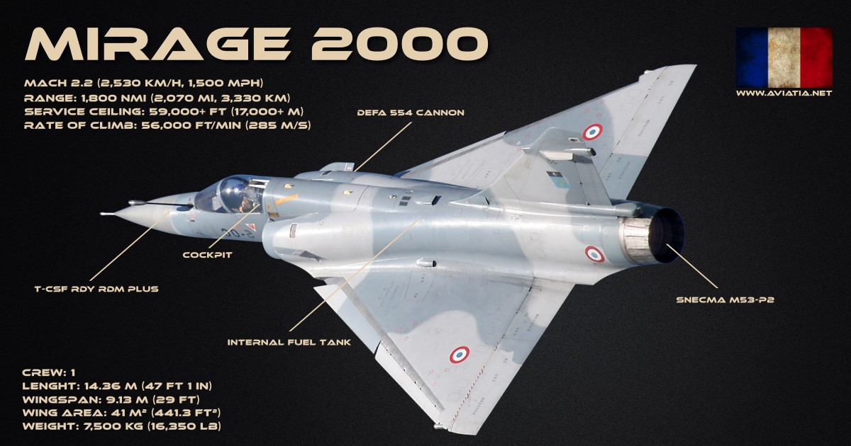 Mirage 2000 Vs F 16 Fighting Falcon Comparison Bvr