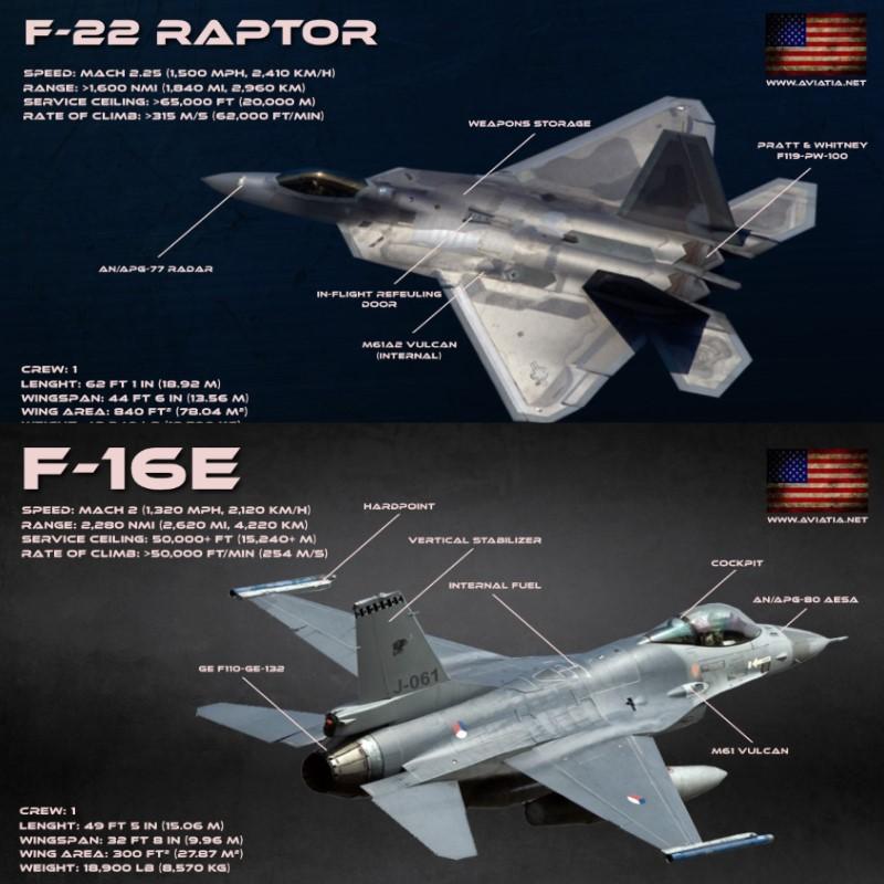 F-22 Raptor vs F-16 Fighting Falcon – Comparison – BVR