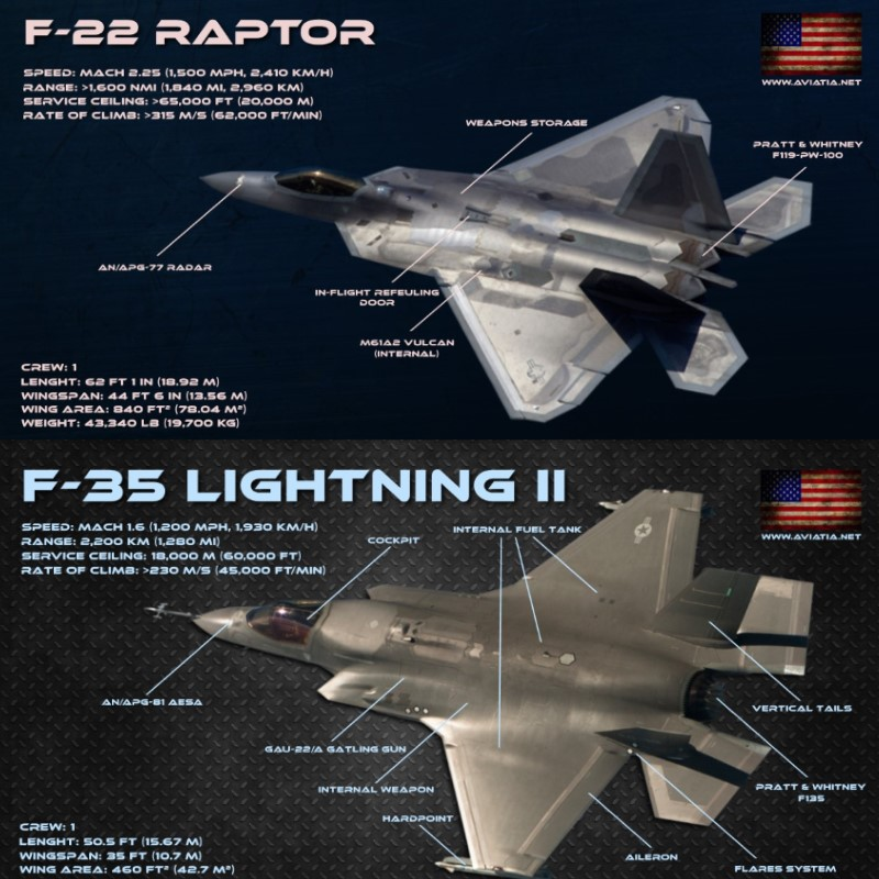F-22 Raptor vs F-35 Lightning II – Comparison – BVR – Dogfight