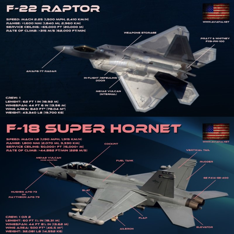 F-22 Raptor vs F-18 Super Hornet – Comparison – BVR – Dogfight