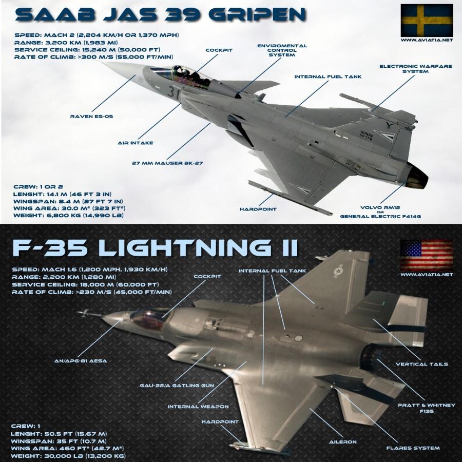 Saab Gripen vs F-35 Lightning II – Comparison – BVR – Dogfight